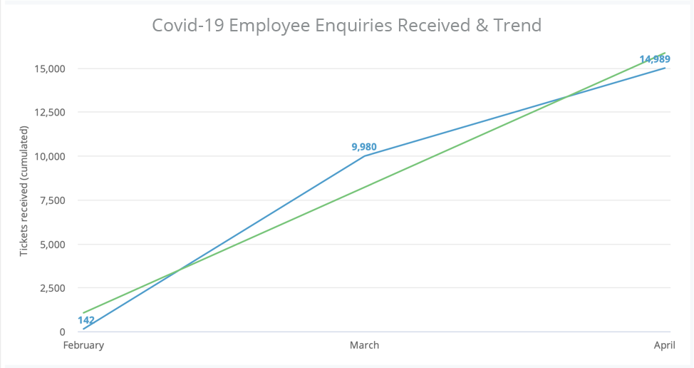 Covid-19 Employee Enquiries Received & Trend