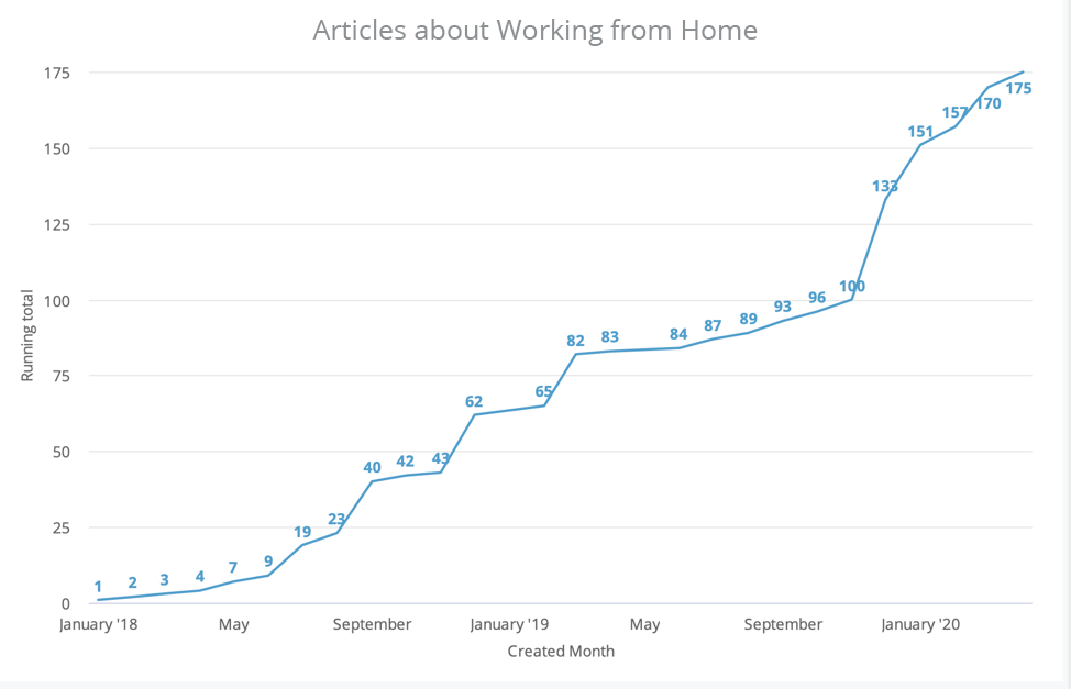 Articles about Working from Home